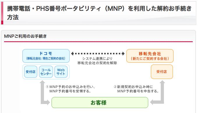 番号 予約 ドコモ mnp